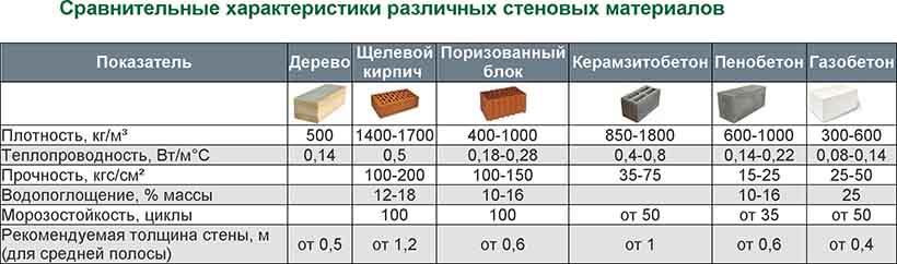 сравнение пеноблока с другими материалами